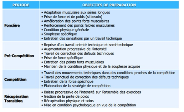 obectifs-périodes-saison-préparation-générale-spécifique-précompétitive-transition