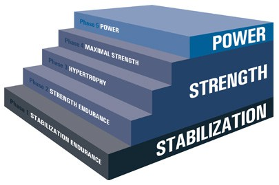La planification de l'entraînement en force athlétique