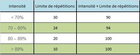somme-limite-répétitions-par-mouvements-tableau-prilepin-force-musculation