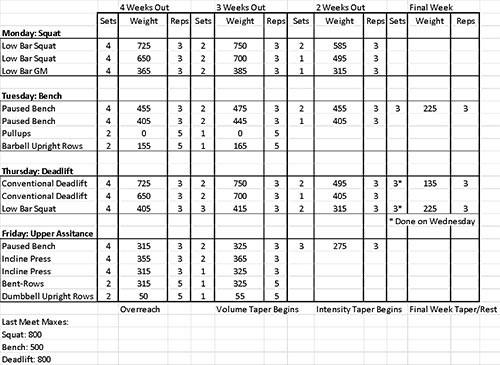 peaking-competition-force-athletique-powerlifting-Athlete-niveau-elite-de-150-kilos-powerliftingmag