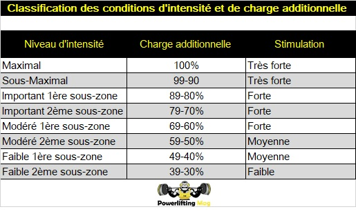 classification-conditions-intensite-charge-additionnellle-planifiaction-principe-adaptation-entrainement-force-athletique-powerliftingmag